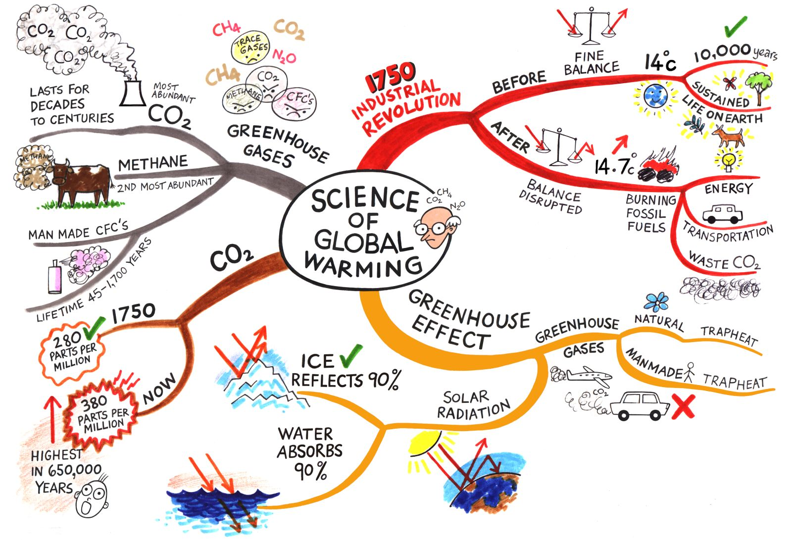how to help solve global warming the happy blog science of global warming