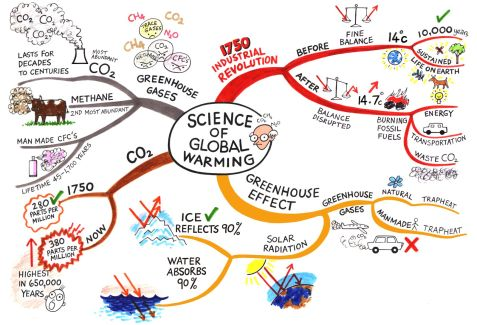 Science of global warming